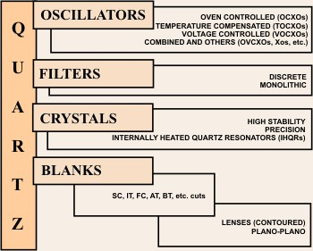 ocxo, tcxo, vcxo, quartz oscillators, filters, crystals, quartz frequency